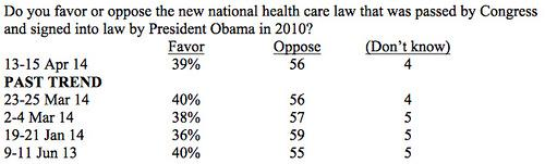 New poll confirms: Obamacare debate…