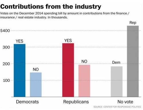 Guess how House members who get a lot of…