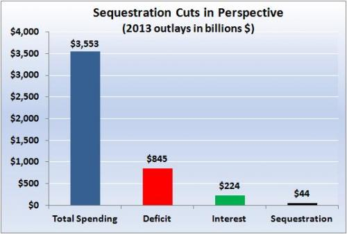photo image A picture is worth 1,000 words: Sequestration in perspective